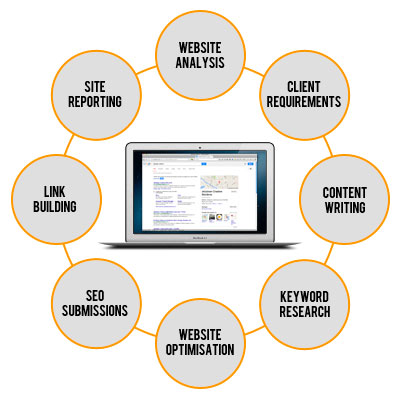 Surrey Web Design Agency - SEO Diagram